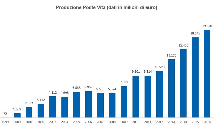 Produzione 2015